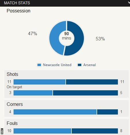 Newcastle 0-1 Arsenal