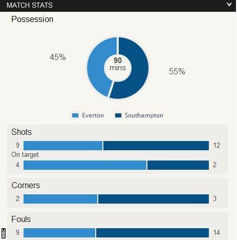 Everton 2-1 Southampton