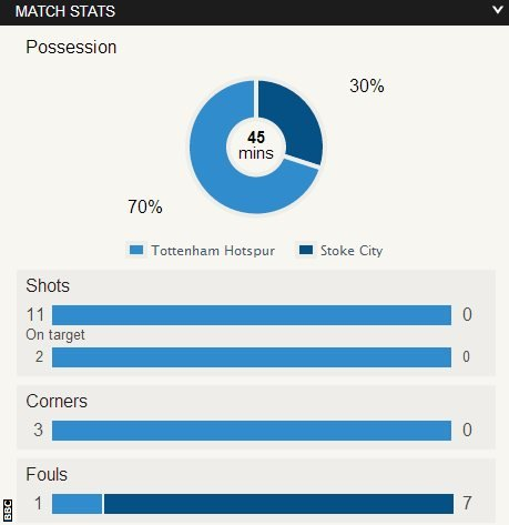 Tottenham 1-0 Stoke