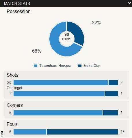 Tottenham 3-0 Stoke