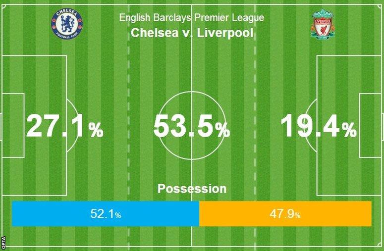 Chelsea 2-1 Liverpool
