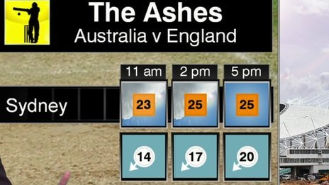 Ashes weather