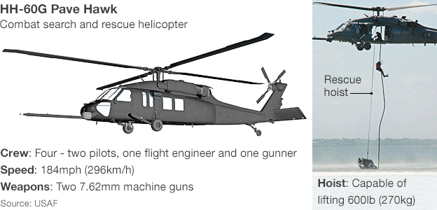 Helicopter infographic