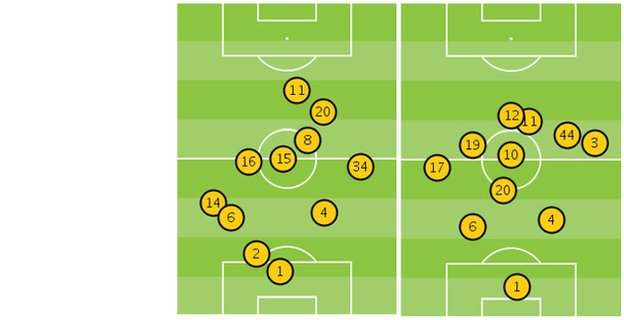 Average position of players in Aston Villa vs Arsenal