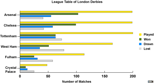 London derbies