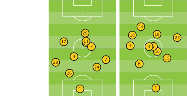 Average position of players in Chelsea v Manchester United