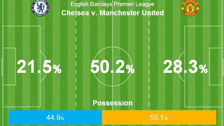 Chelsea v Man Utd