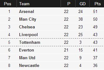 Top of the table