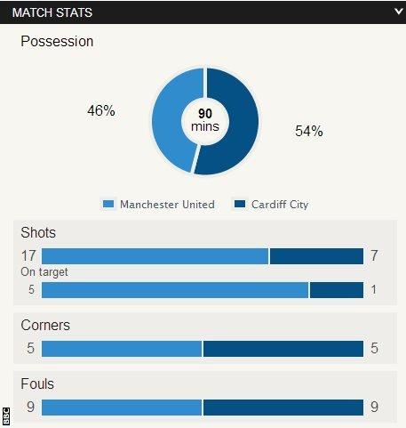 Man Utd 2-0 Cardiff