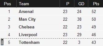 Tottenham v Man City (19:45 GMT)
