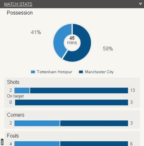 Spurs v Man City stats