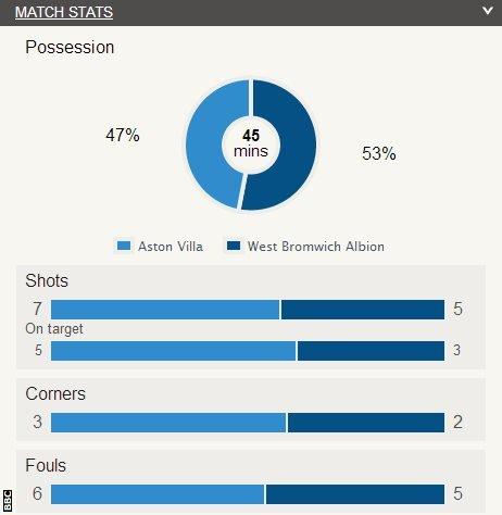 Aston Villa 3-3 West Brom