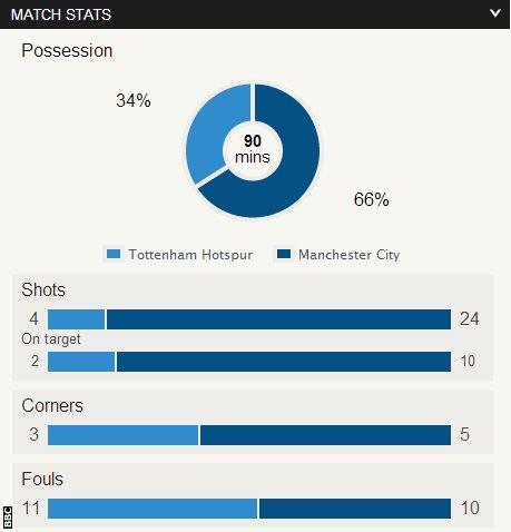 Tottenham 1-5 Man City