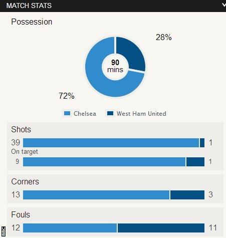 Chelsea 0-0 West Ham