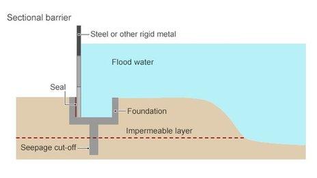 Flood barrier diagram
