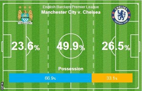 manchester City v Chelsea match stats