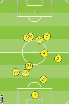 Chelsea average touch