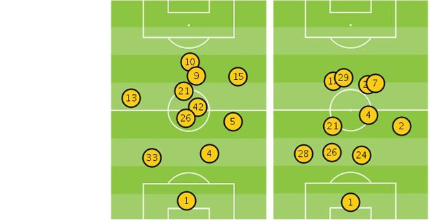 Average position of players in Man City v Chelsea