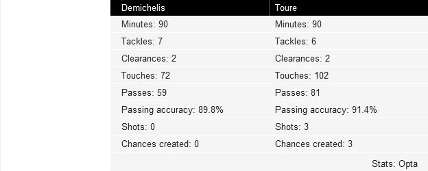 Demichelis and Toure key