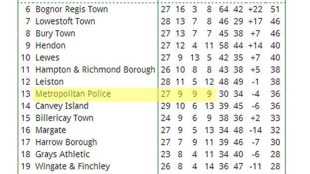 Ryman Premier League table
