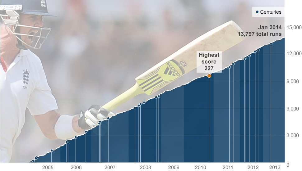 Kevin Pietersen's accumulated run total of 13,779