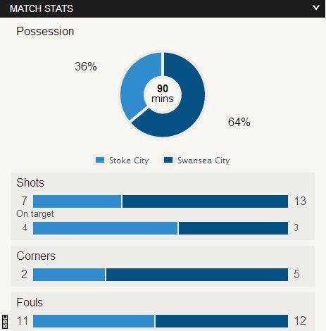 Stoke 1-1 Swansea