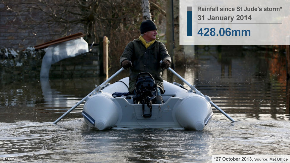 A villager rows his boat towards his flooded house in the village of Muchelney, Somerset