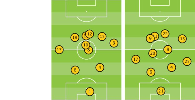 Arsenal average positions against Liverpool