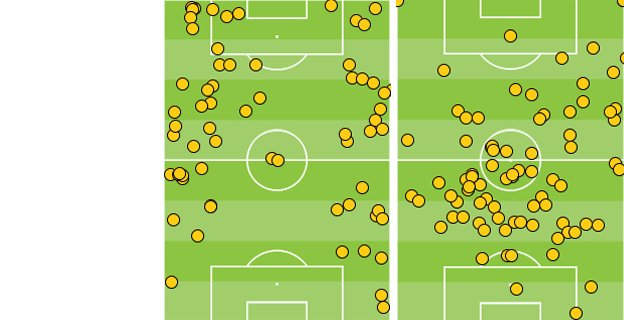 Raheem Sterling and Steven Gerrard touches against Arsenal