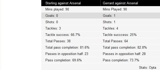 Key to Raheem Sterling and Steven Gerrard touches against Arsenal