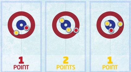 Curling scoring