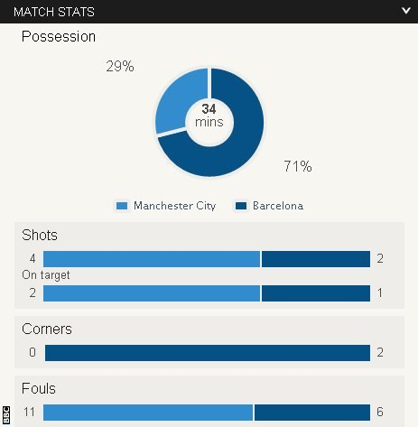 Stats from Man City v Barcelona