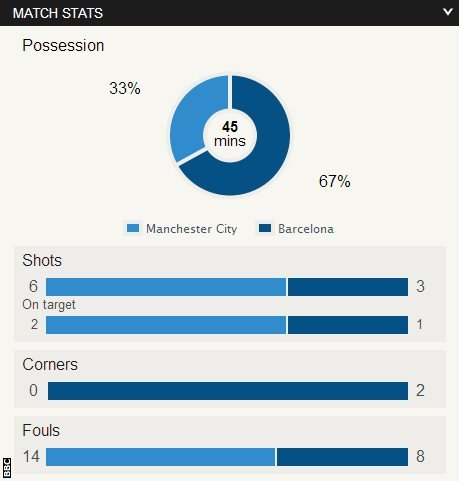 Manchester City 0-0 Barcelona