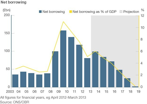 Net borrowing