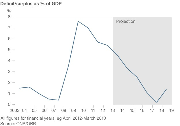 Deficit/surplus as % of GDP