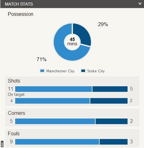 Manchester City 0-0 Stoke