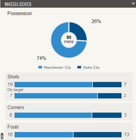 Manchester City 1-0 Stoke
