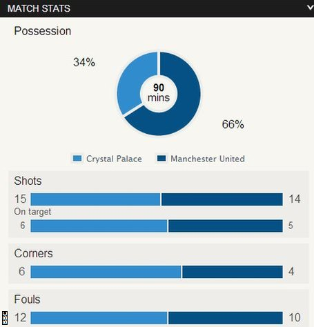 Crystal Palace 0-2 Manchester United