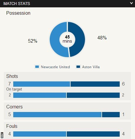 Newcastle 0-0 Aston Villa