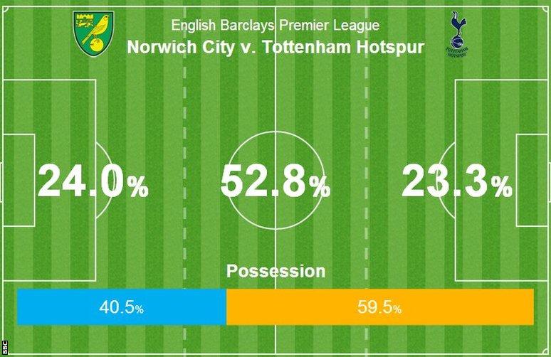 Norwich 1-0 Tottenham