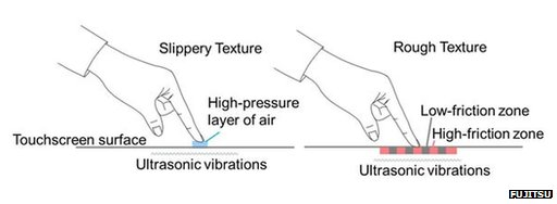 Diagram of haptic technology