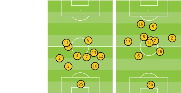 Average positions of Sunderland v Man City on 10 Nov