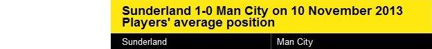 Average positions of Sunderland v Man City on 10 Nov