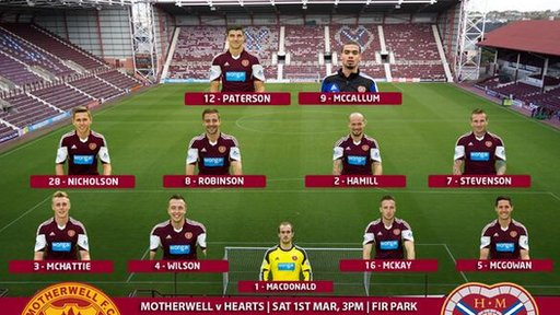 Hearts team, pic courtesy of Hearts FC