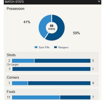 Statistics from East Fife v Rangers