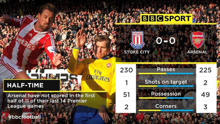 Stoke v Arsenal half-time analysis