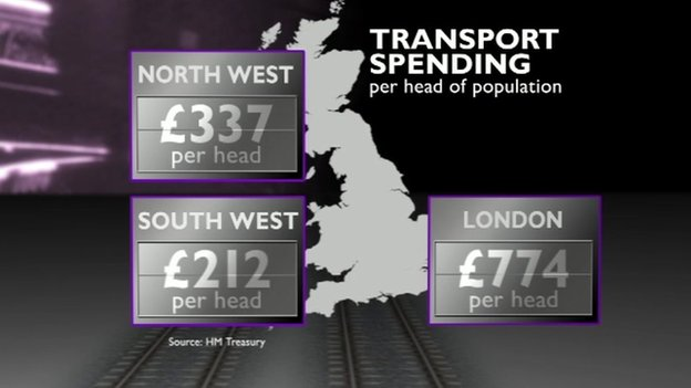 Transport spending