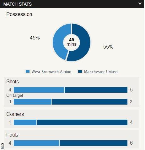 West Brom 0-1 Man Utd
