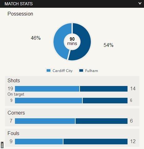 Cardiff 3-1 Fulham