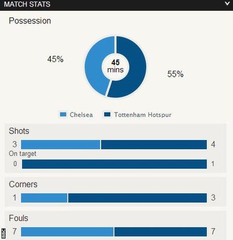 Chelsea 0-0 Tottenham
